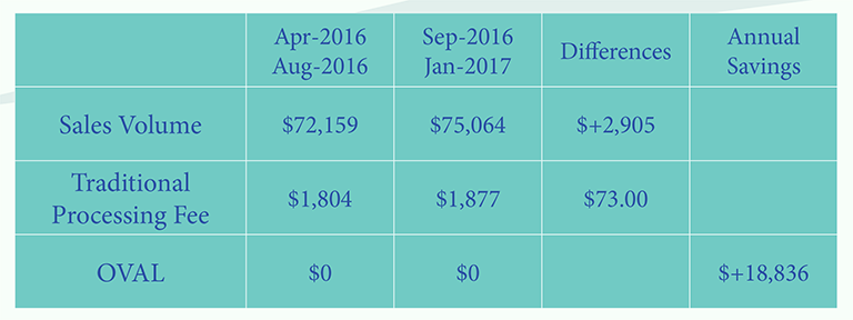Successful Cash Discount Program